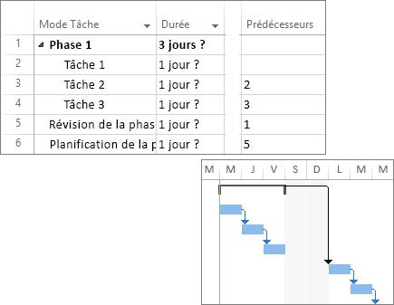 Capture d'écran composite de tâches liées dans un plan de projet et d'un diagramme de Gantt.