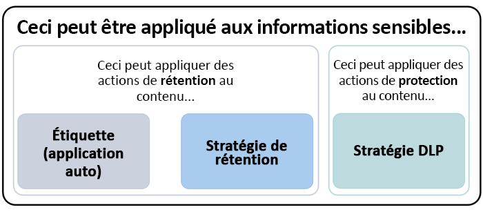 Diagramme illustrant des fonctionnalités applicables aux informations sensibles