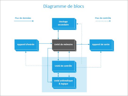 Modèle de diagramme de blocs d'un ordinateur.