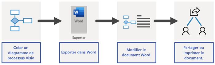 Vue d'ensemble du processus d'exportation dans Word