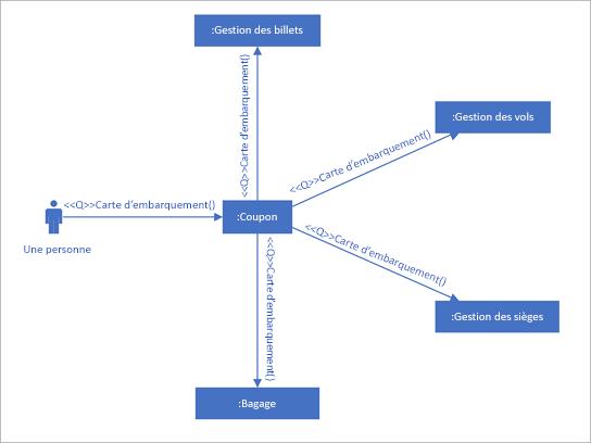 Diagramme de communication UML montrant les interactions entre les ligne de vie qui utilisent des messages en séquence.