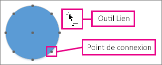 Outil Lien en regard d'un cercle doté de points de connexion