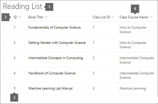 Liste de lectures avec des listes de cours en correspondance avec
