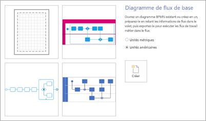 Sous modèles, sélectionnez diagramme de flux simple.