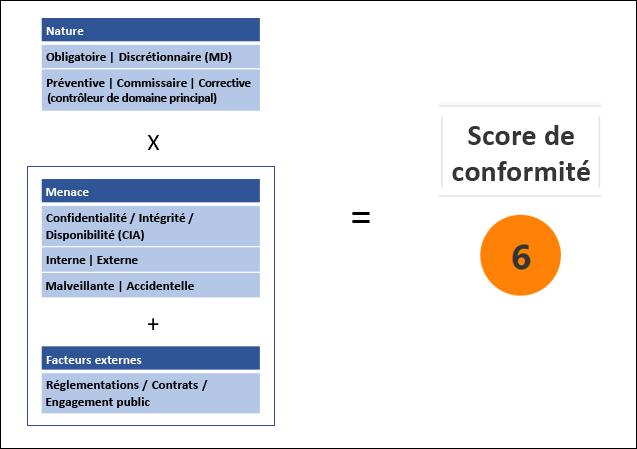 Gestionnaire de conformité - Méthodologie d'évaluation de la conformité