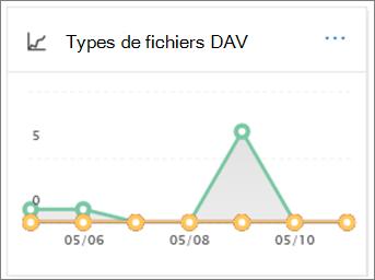 Utilisez le rapport DAV les Types de fichiers pour voir combien URL et les fichiers malveillants a étaient détectées