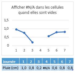 # N/a dans la cellule de 4 jours, graphique affichant un écart dans la ligne