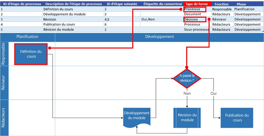 Interaction du diagramme de processus Excel avec le diagramme de flux Visio: Type de forme