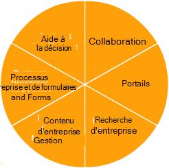 Fonctionnalités de SharePoint Server2007