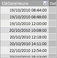 Colonne CléDateHeure