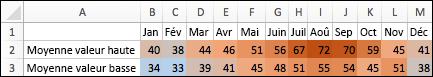 Les températures les plus fortes utilisent des couleurs plus chaudes, les températures moyennes utilisent des couleurs plus froides et les températures les plus faibles sont en bleu