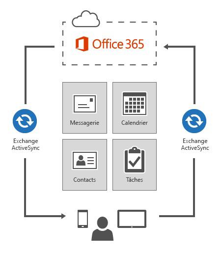 Exchange ActiveSync connecte les appareils à Office 365