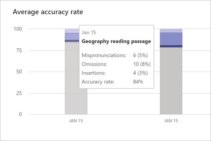 Capture d'écran du «Taux moyen d'exactitude» dans le volet Progrès en lecture d'Insights. Deux graphiques à barres sont présentés pour deux dates différentes. La souris pointe sur la première date et les données s'affichent, indiquant: 15janvier, passage de lecture en géographie, mauvaises prononciations: 6 (5%), Omissions: 10 (8%), Insertions: 4 (3%), Taux d'exactitude: 84%
