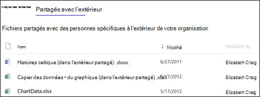 Utilisation du Site SharePoint Online - fichiers partagés avec l'extérieur