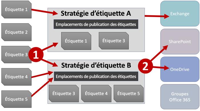 Diagramme des étiquettes, des stratégies d'étiquette et des emplacements