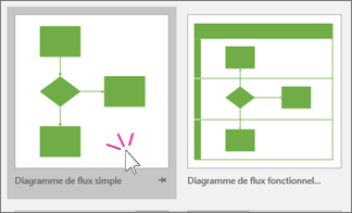 Miniature de diagramme de flux simple