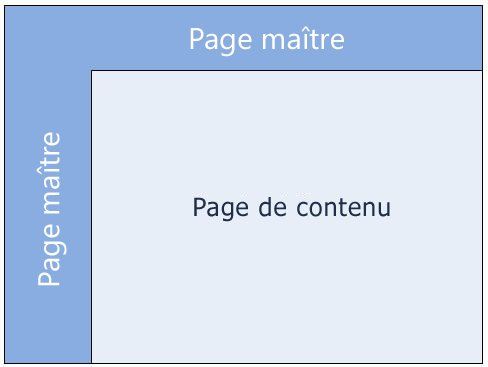 Pages maîtres SharePoint 2010