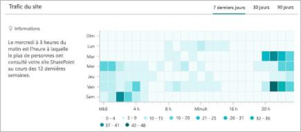 Graphique illustrant la tendance horaire des visites sur un site SharePoint