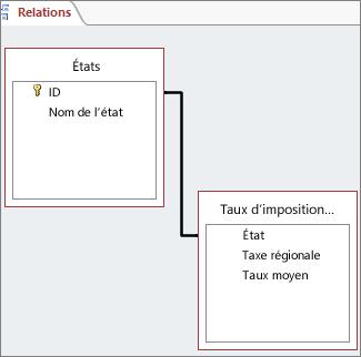 Ligne de relation entre des champs dans deux tables