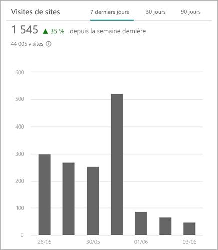 Graphique affichant le nombre total de visites sur un site SharePoint