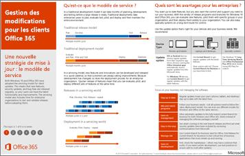 Affiche sur le modèle de service