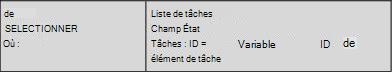 Exemple2: similitudes entre une liste de choix et une requête SQL