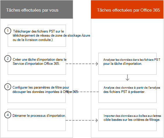 Le processus d'importation Intelligent dans Office 365