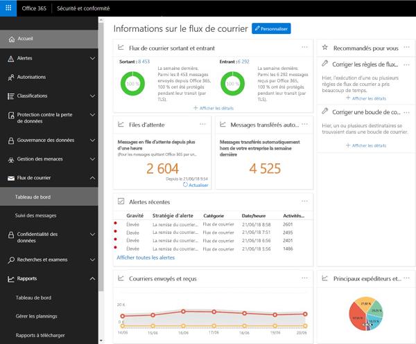 Le tableau de bord du flux de messagerie dans le centre de conformité Office 365 sécurité