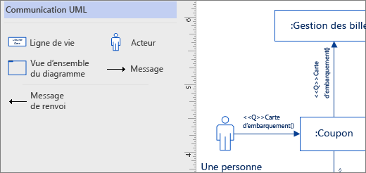 Gabarit UML Communications, formes d'exemple dans la page
