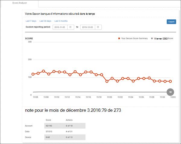 Onglet de l'Analyseur de score de l'outil Office 365 Secure Score