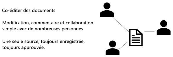 Partager et co-créer commentaire dans PowerPoint Online