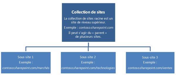 Diagramme hiérarchique d'une collection de sites illustrant un site et des sous-sites de niveau supérieur.