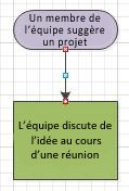 Diagramme de flux avec points de connexion devenus rouges