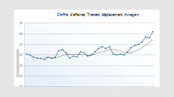 Graphique de courbe de tendance de revenu