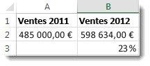 485000€ dans la cellule A2, 598634€ dans la cellule B2 et 23% dans la cellule B3, le pourcentage de changement entre les deux nombres