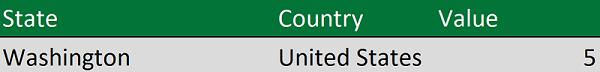 Données géographiques avec état et pays dans des colonnes distinctes