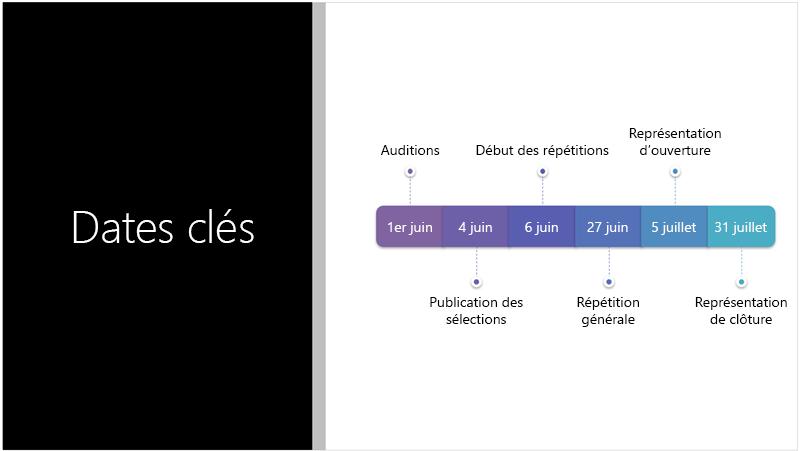 Exemple de diapositive montrant une chronologie avec texte convertie en graphique SmartArt par le Concepteur PowerPoint