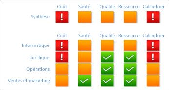 Carte de performance ReportingServices indiquant l'état du projet