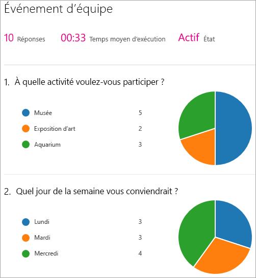 Afficher une synthèse des résultats du composant WebPart Microsoft Forms.