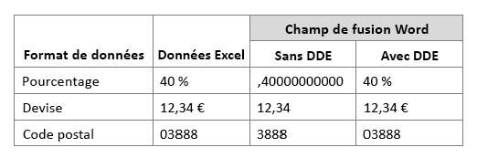 Format des données Excel par rapport à un champ de fusion travail à l'aide ou ne pas échange dynamique de données