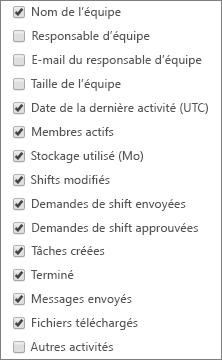 Rapport activité de l'équipe StaffHub-sélectionnez colonnes.
