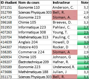 Les valeurs de la colonneC qui ne sont pas uniques apparaissent en rose, tandis que les valeurs uniques dans la colonneD apparaissent en vert