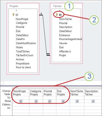 Diagramme d'une requête illustrant les champs pouvant être mis à jour