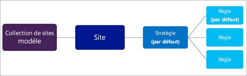 Diagramme montrant une stratégie avec un grand nombre de règles