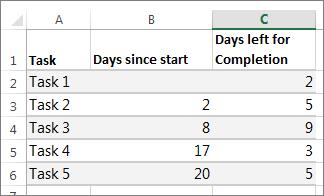 נתוני טבלה לדוגמה עבור תרשים גנט
