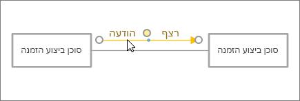 צורת הודעה מיקום הסמן במקום לצד קו מחבר