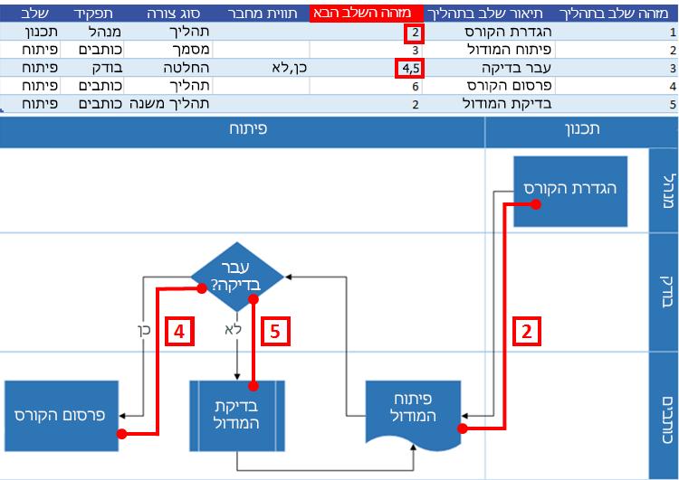 אינטראקציה של מפת תהליך של Excel עם תרשים זרימה של Visio: מזהה השלב הבא