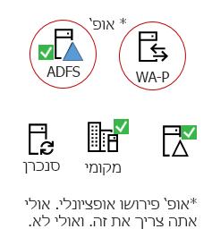 Hybrids כל צורך רכיבים אלה - במוצר שרת מקומי של, AAD להתחבר לשרת, Active Directory מקומי, ADFS אופציונלי ולרוחב proxy המהופך.