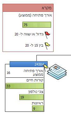 מקרא נתונים המציג את הסמלים בגרפיקת נתונים