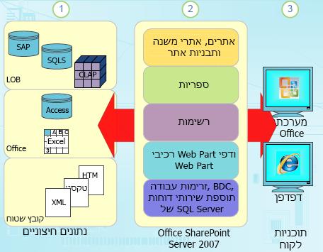 רכיבי נתונים מובנים ב- SharePoint